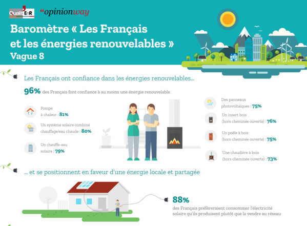 infographie opinion des français énergies renouvelables