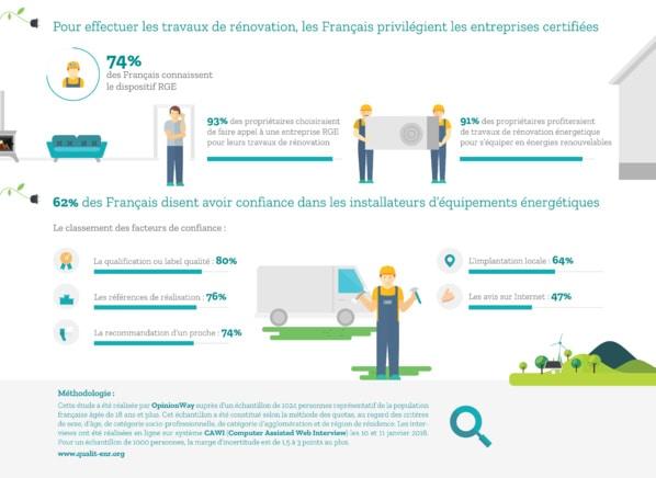 infographie opinion des français sur les energies renouvelables