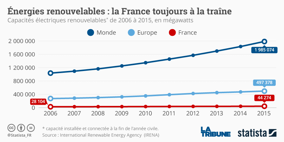 graphie retard de la france en energies renouvelables